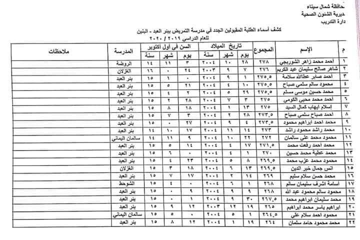 اسماء الطلبة والطالبات المقبولين بمدارس التمريض بشمال سيناء للعام الدراسي 2019 / 2020 12