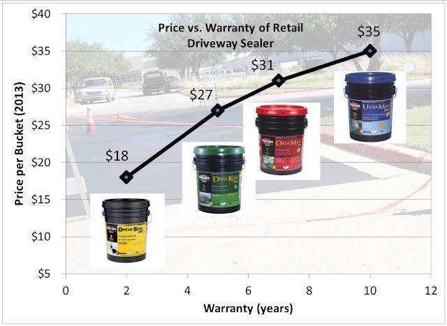 2013 Coal Tar vs. Asphalt Sealer Price Comparison