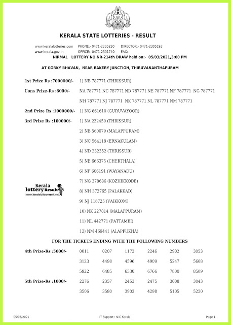 Off. Kerala Lottery Result 05.03.2021 Out, Nirmal NR-214 Winners List
