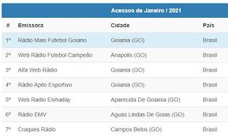 Parcerias de sucesso! Rádio Web Mais Futebol Goiano alcança o 1º lugar em Goiás de Rádios Web no seguimento futebol