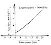 Measurement of friction power by Willan's line method
