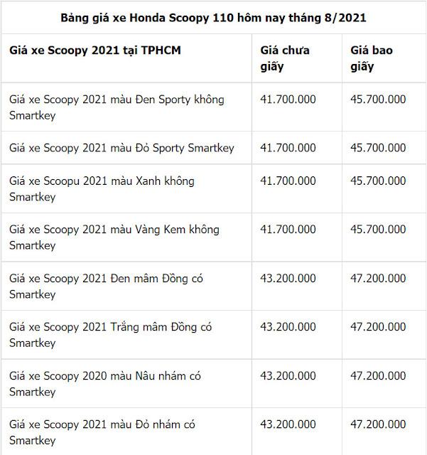 Giá xe Honda Scoopy 2021 mới nhất hôm nay tháng 8 tại đại lý Việt Nam