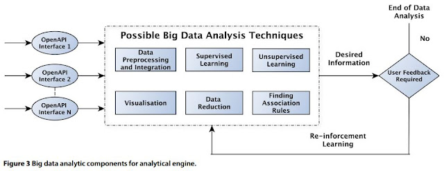 Big Data analytic components for analytical engine