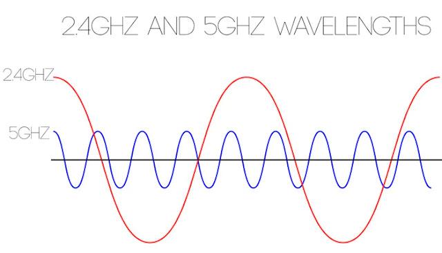 2.4Ghz Vs 5Ghz WiFi Comparison