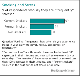 stress related smoking statistics