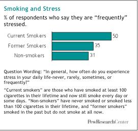 stress related smoking statistics