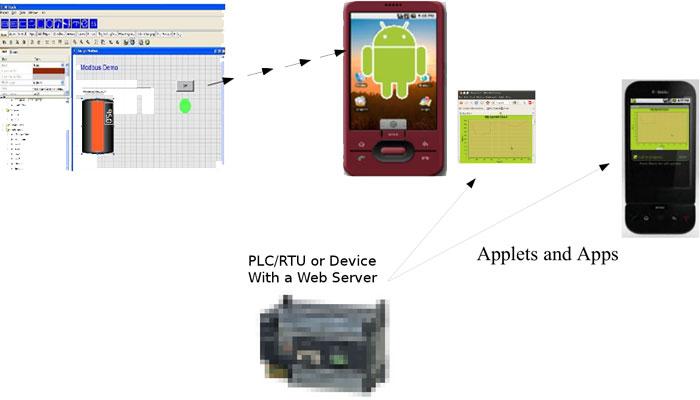 Android MIStudio HMI