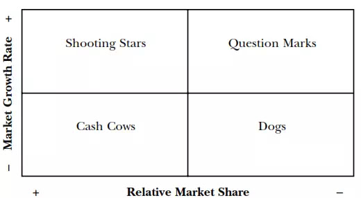 Figure 1. Boston Consulting Group growth-share matrix.