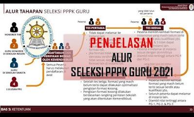 Mekanisme Ketentuan Memilih Formasi Guru PPPK 2021