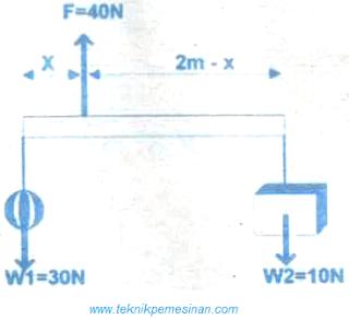 gambar Sebuah batang digantungi dua buah beban