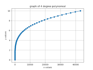 Plotting the graph of Polynomial degree 4