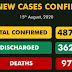 Nigeria's COVID-19 recorded infections hit 48,770 with 325 new cases