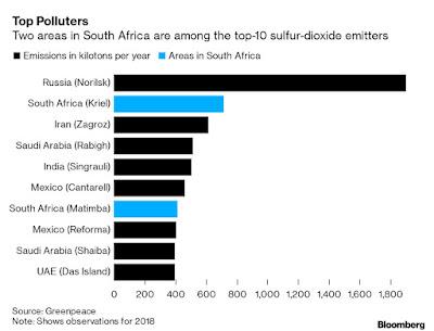 World suphur dioxide hotspots chart