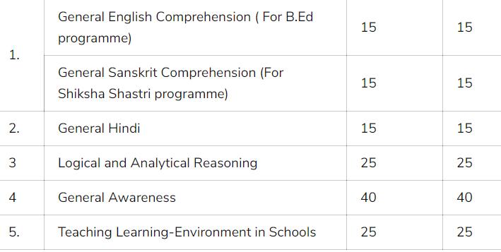 bihar b.ed entrance exam syllabus