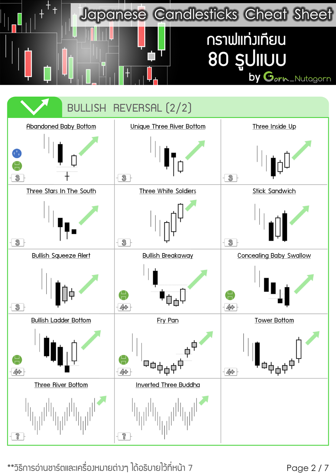 Japanese candlesticks cheat sheet