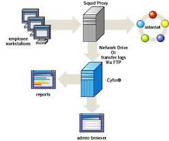 hackingkiller: Hacking A Proxy Server