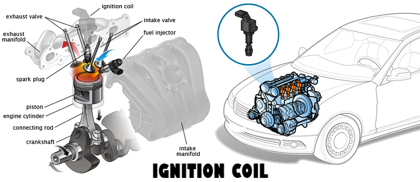 Bad Coil or Bad Sparkplug Wires