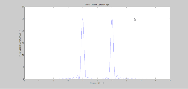 Power Spectral Density Graph
