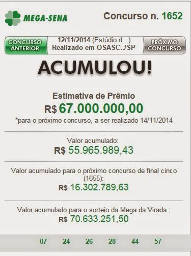 Mega sena acumulou de novo, agora são 67 milhões de reais em jogo