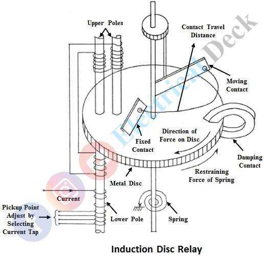 Induction Disc Relay