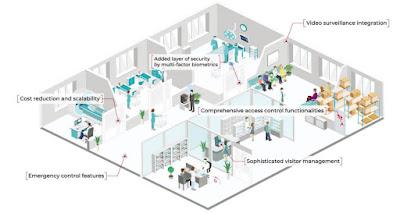 Gestion Seguridad Biometria en Hospitales
