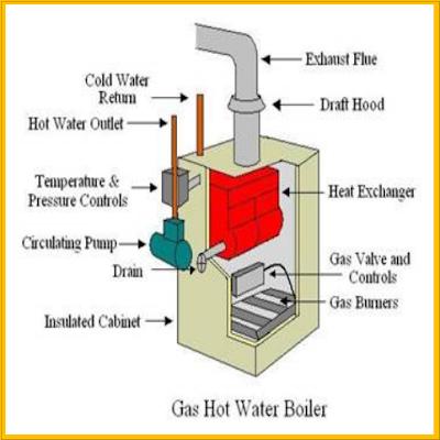 Gas Boiler, Boiler,