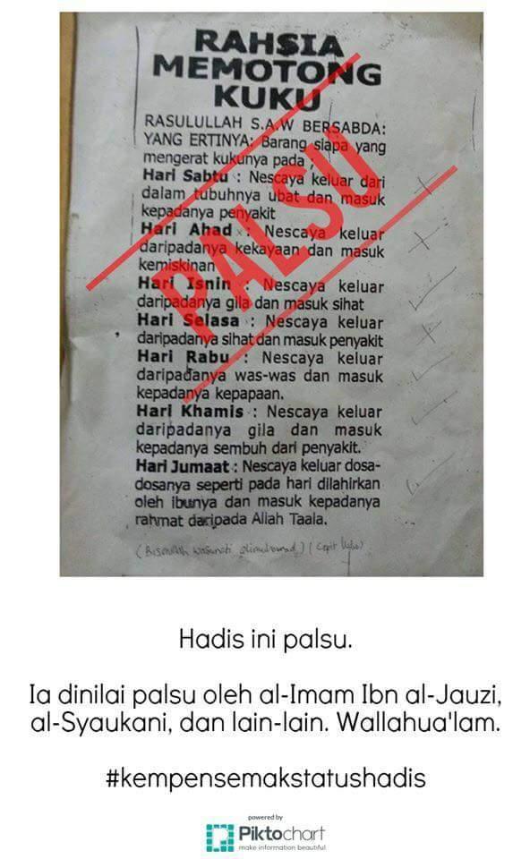 Hadith Palsu Tentang Amalan Memotong Kuku Scripters News
