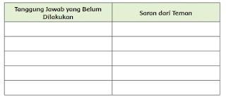 Tulislah saran-saran temanmu pada tabel berikut ini