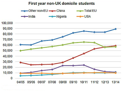 IELTS Academic Writing Task 1 | The graph below shows the number of first year international students studying in UK universities