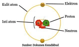 Model Sederhana Atom Helium (He)