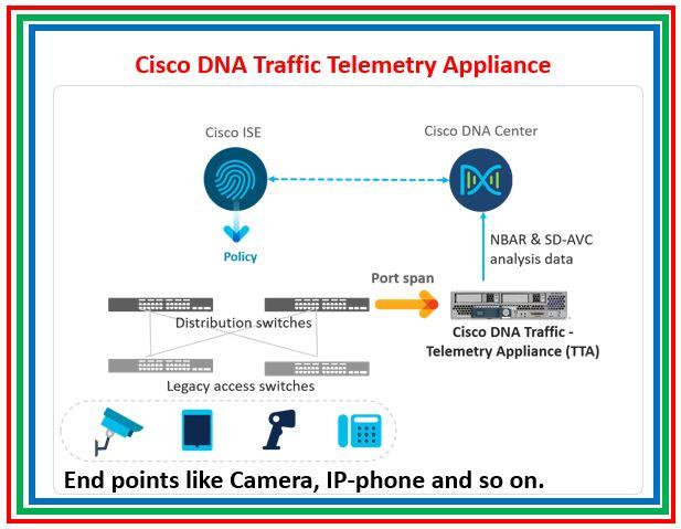 Cisco DNA Traffic Telemetry Appliance