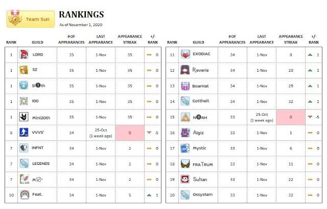 ROM EL server Top Sun Guilds List