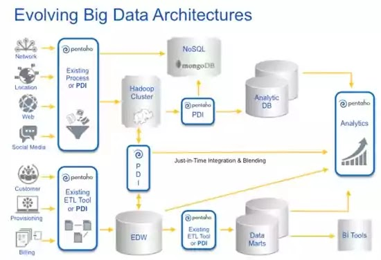 architecture business intelligence dengan penggunaan big data, big data tools, aplikasi big data