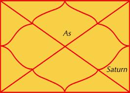Image result for शनि नवम भाव में