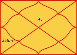 Image result for शनि पांचवें भाव में