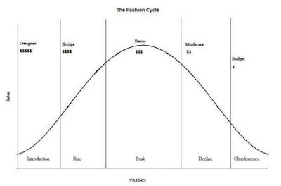 Fashion History Essay