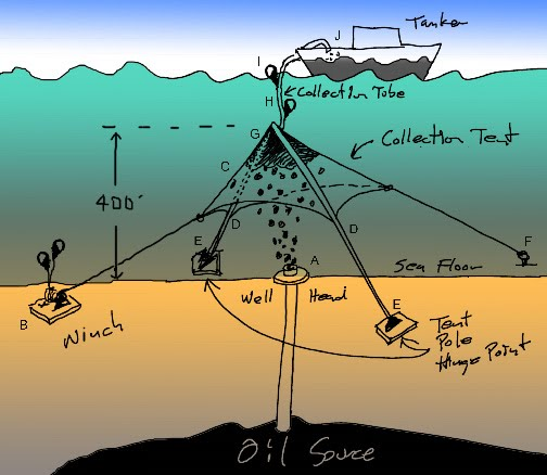 Complexity Metric  Proactive Fix For Deep Sea Oil Platform
