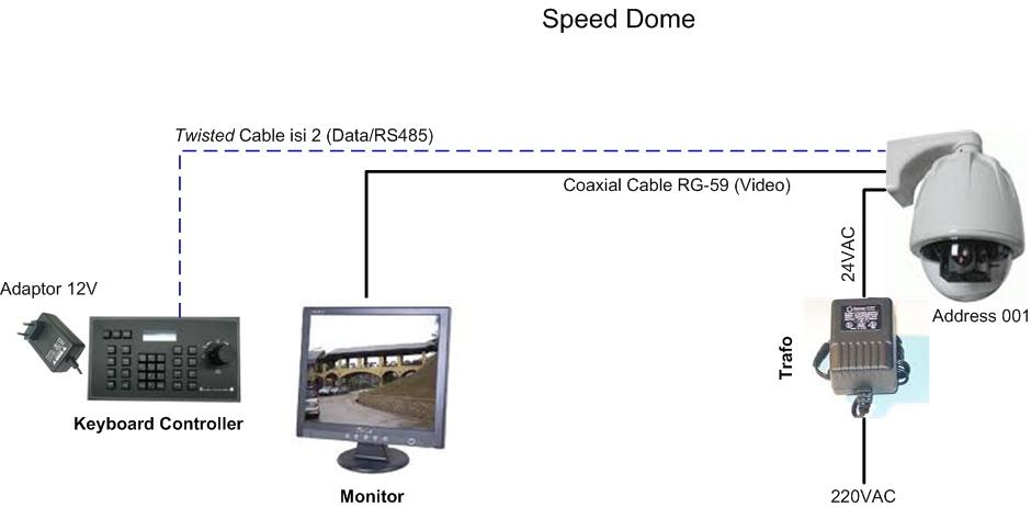 Apa Itu Ptz Camera Barrier Gate Cctv Access Control
