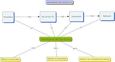 Defensa Oral De La Programacion 87