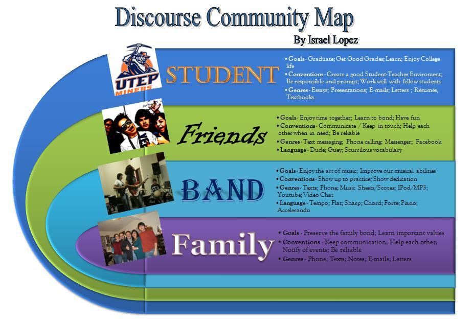lopez s english blog discourse community map and response discourse community map and response