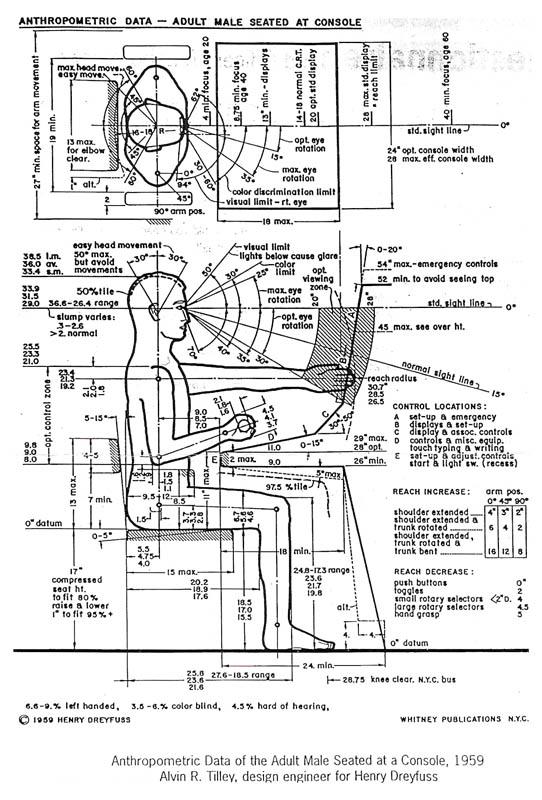 Indian Anthropometric Dimensions For Ergonomic Design