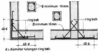 Ring Balok