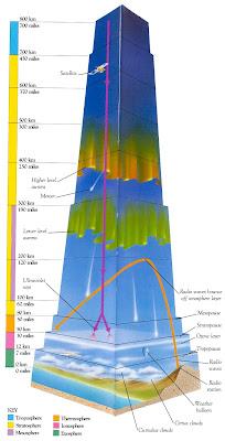 Ultraviolet panas disejukkan oleh ozon