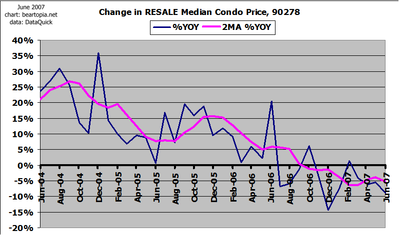 [90278-median-condo-change.png]