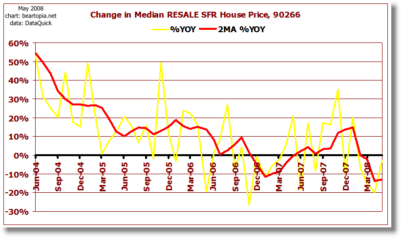 [90266-median-sfr-change.png]