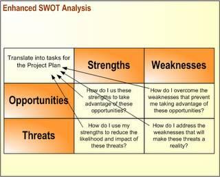 Methods of needs identification - the process