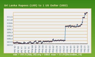 Sri Lanka Ru Lkr And The Us Dollar Usd Between 1994 2004