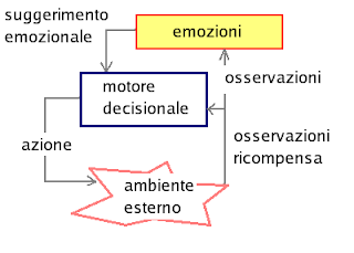 Reinforcement learning con Suggerimento Emozionale