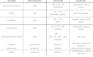 jenis polimer