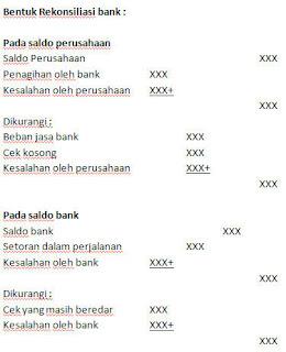 Ekha Blog Rekonsiliasi Bank
